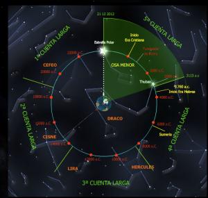 Cuenta Larga Maya 5 ciclos