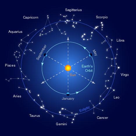 Signos del Zodiaco y constelaciones