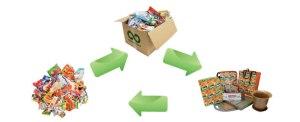Cómo funciona el reciclaje