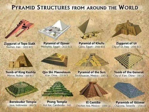 Piramides semejantes en todo el mundo tuvieron mismo origen