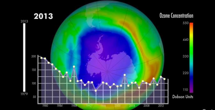 Concentración de Ozono en la Tierra
