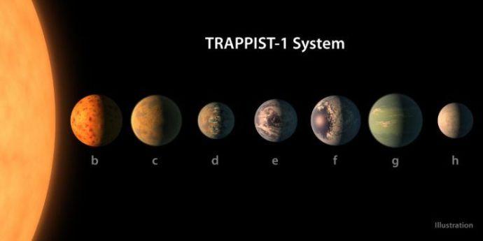 simulacion del sistema Trappist1